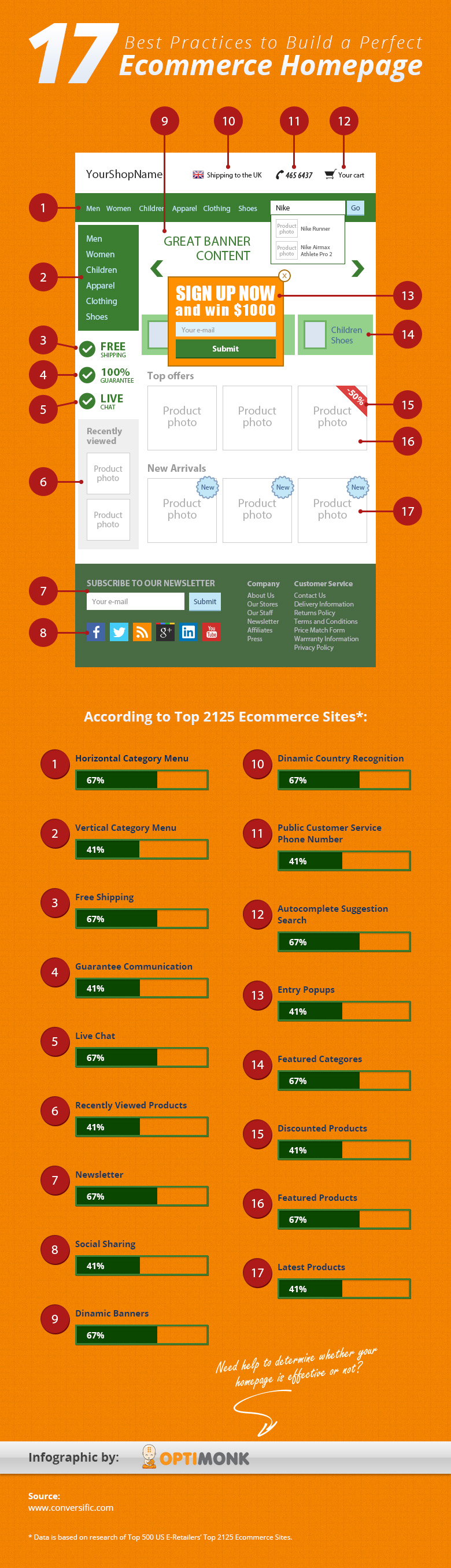 17 Best Practices to Build a Perfect Ecommerce Homepage