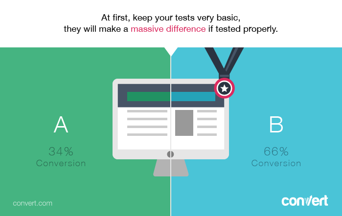 The Most Effective Web Elements For AB Testing