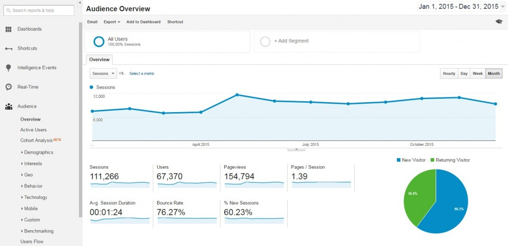 Analytics - Google Analytics