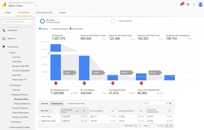 shopping-behavior-in-google-analytics