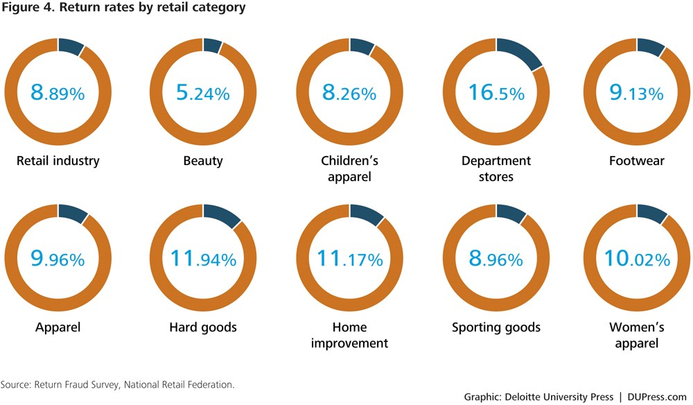 Average return rates by retail category