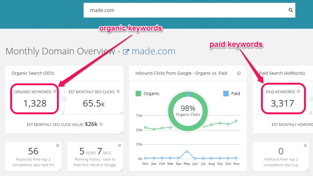 organic and paid keywords