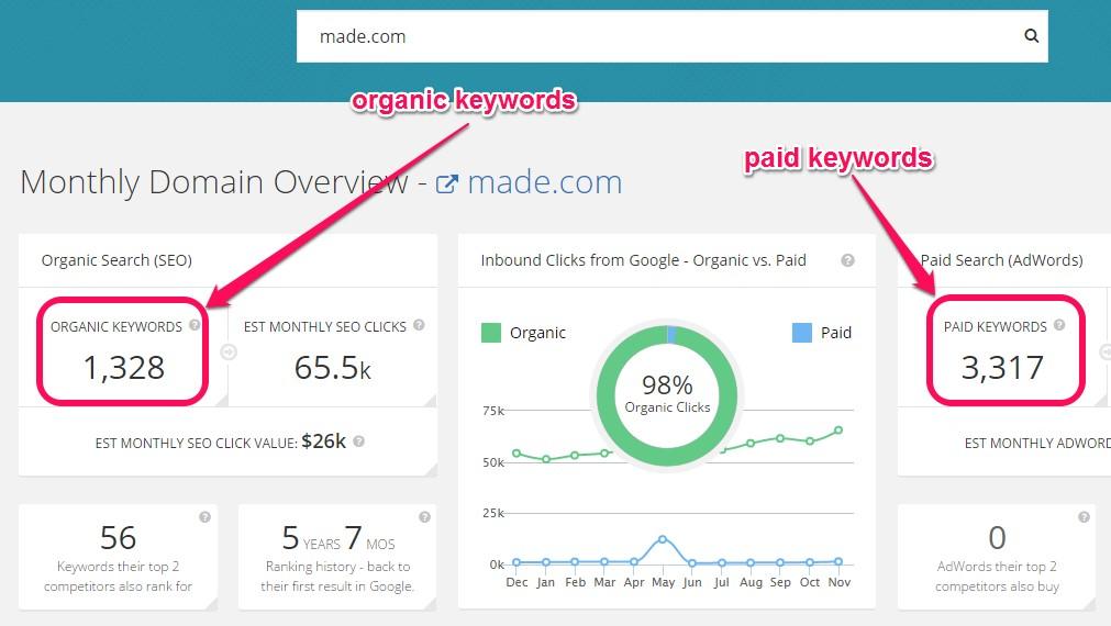 organic and paid keywords