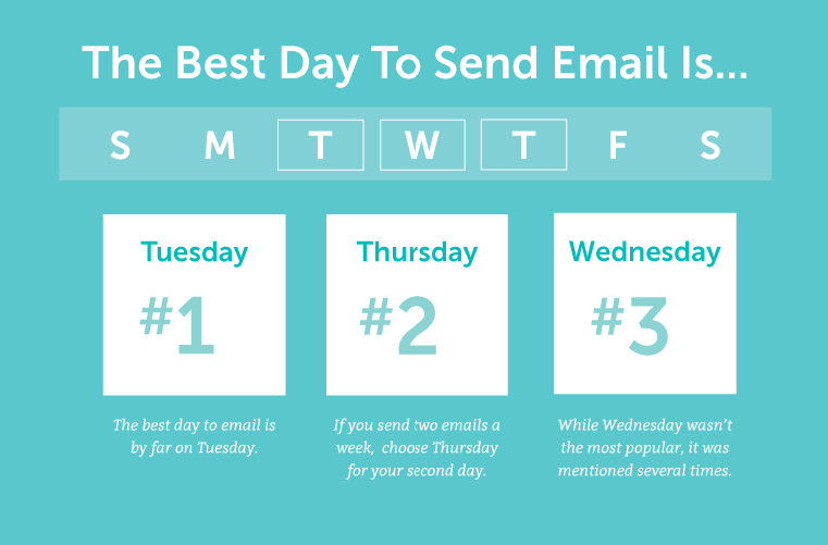Best days to send email