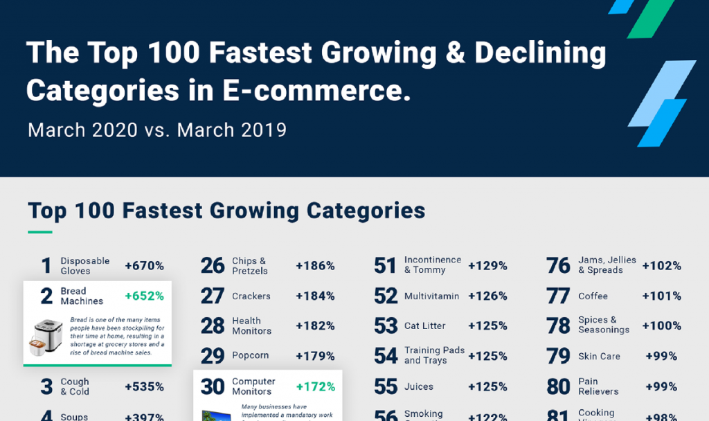 [Infographic] Top 100 Fastest Growing & Declining Categories in E-commerce